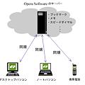 Photos: Opera Link の仕組み(略図)