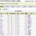 写真: 20171202_チャンピオンズC_前日単勝オッズ