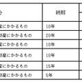 Photos: 利子税