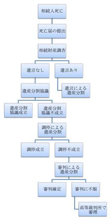 遺産分割の流れ