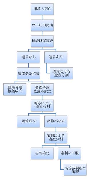 写真: 遺産分割の流れ