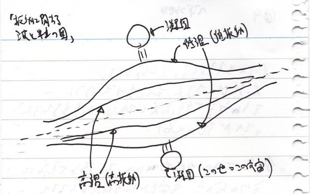 p9126.「振動に関する波と粒の図」