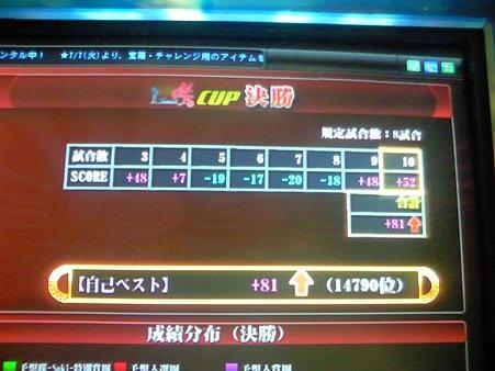「咲-saki-CUP」決勝成績