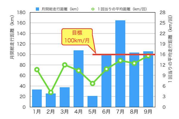 6月から毎月100km走るという目標を達成